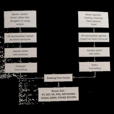 Alur Pembuatan Naskah (Fachruddin, 2012: 69)
